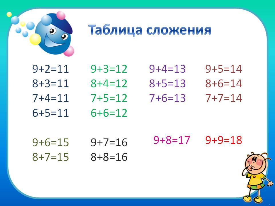 школа россии урок с презентацией по математике для 1 класса таблица