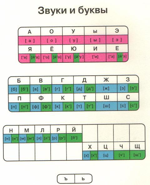 Звуковая схема слова 1 класс картинки фото 74